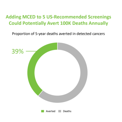 Image for Better health through earlier cancer detection